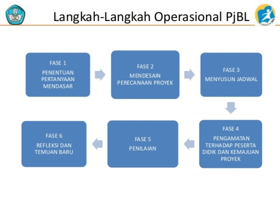 Langkah Project Based Learning.jpg