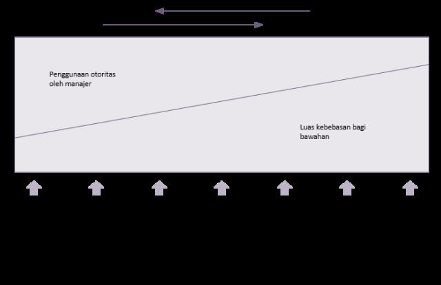 Kepemimpinan Fungsional 3
